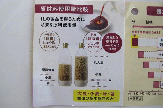 チョーコー 超特選むらさき 原材料使用量比較
